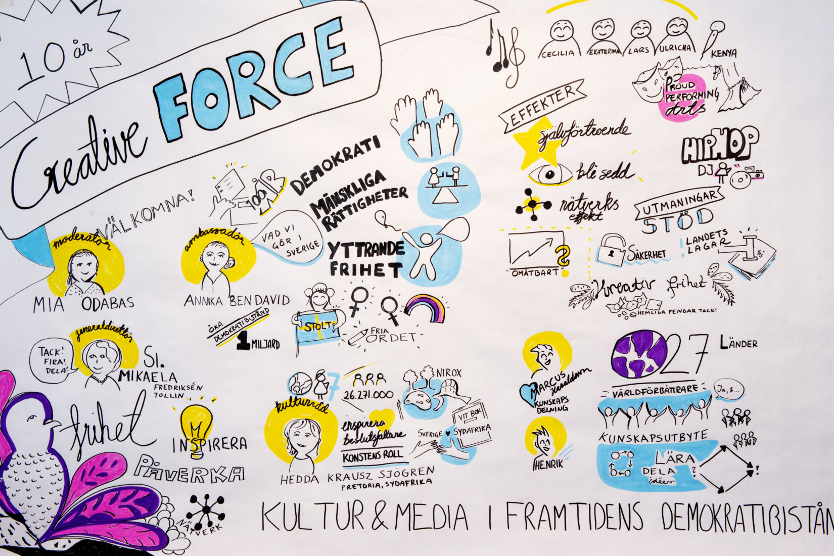 Ritning som föreställer Creative Force programmet efter 10 år.