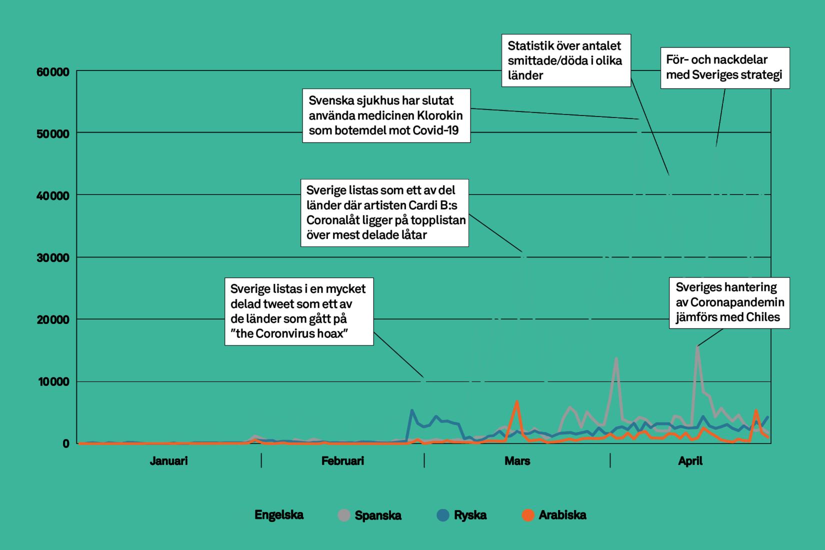 Publiceringar om Sverige i relation till coronaviruset på engelska, spanska, ryska och arabiska. Grafen visar antalet publiceringar per dag, och inkluderar inlägg på sociala medier, bloggar, forum och nyhetsartiklar.