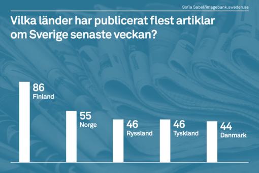 Den senaste veckan publicerades flest artiklar om Sverige i Finland, följt av Norge, Ryssland, Tyskland och Danmark. Siffrorna baseras på SI:s bevakning av ett urval av nyhetsmedier i respektive land.