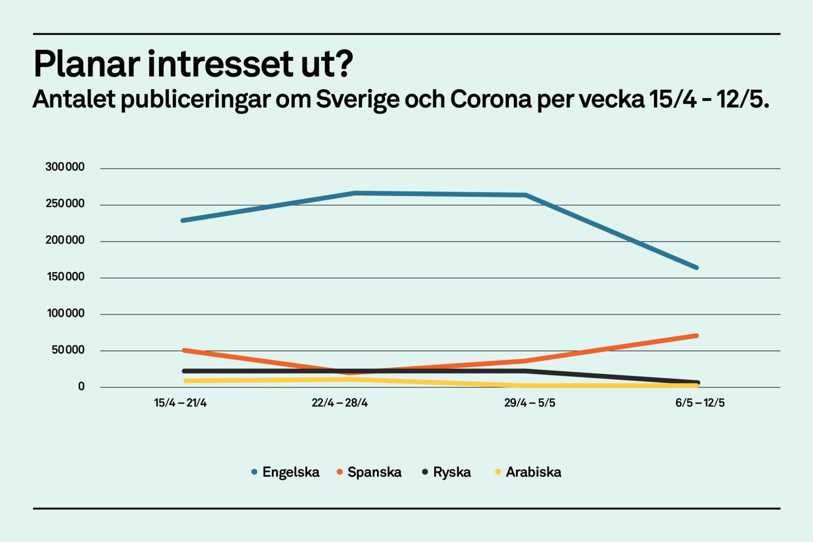 Antal nyhetsartiklar och inlägg på sociala medier, bloggar, formum ochandra digitala plattformar om Sverige och Corona per vecka 15/4 - 12/5