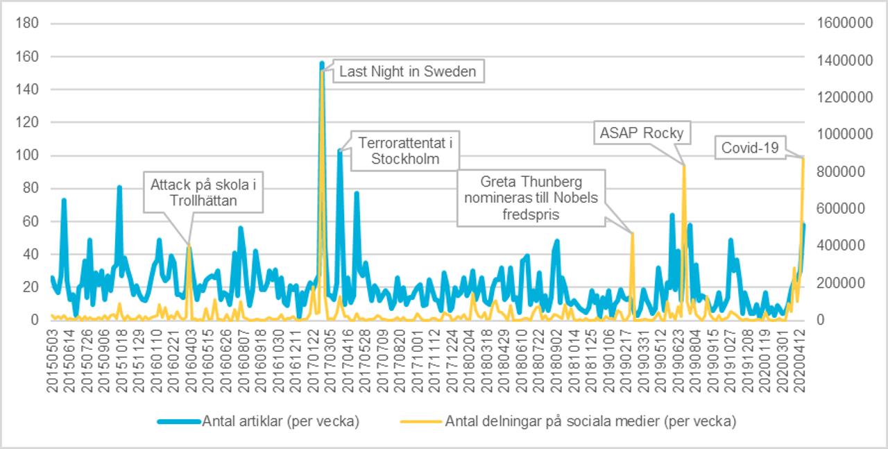 Antal nyhetsartiklar publicerat om Sverige av de största amerikanska nyhetsmedierna och engagemangsnivå, mätt i hur mycket artiklarna delats på sociala medier. Från och med 2015-05-03 till och med 2020-05-03.