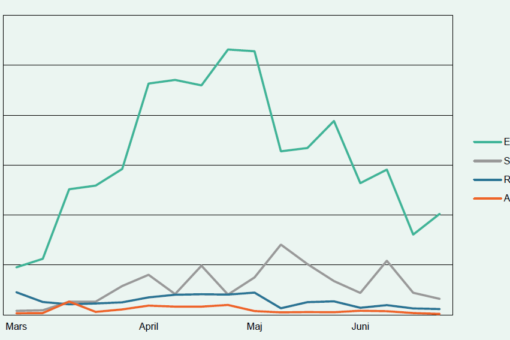 Publiceringar om Sverige och coronaviruset på engelska, spanska, ryska och arabiska. Grafen visar antalet publiceringar per vecka och inkluderar inlägg på sociala medier, bloggar, form och nyhetsartiklar