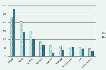 Graf som visar antal artiklar publicerade om Sverige generellt